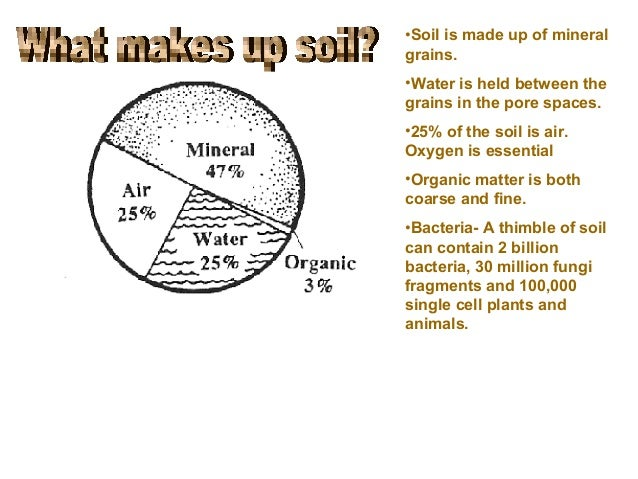 Soil lecture for What 5 materials make up soil