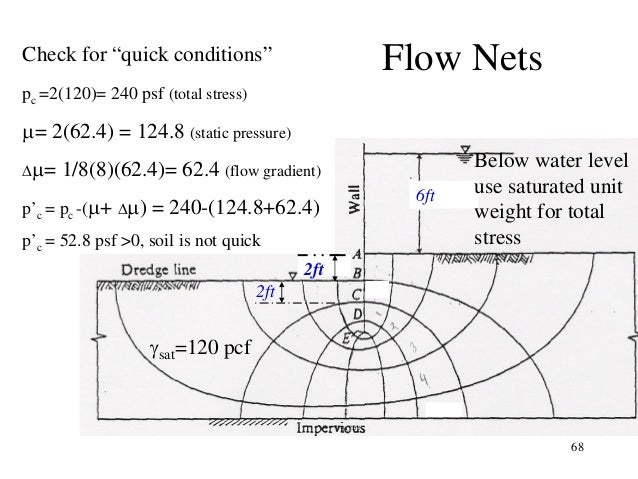how to draw flow nets