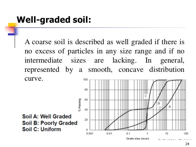 Soil mechanics1 for What is meant by soil