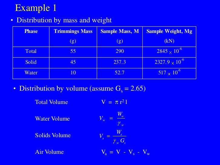 Example 1 • Distribution by mass and weight     Phase     Trimmings Mass   Sample Mass, M   Sample Weight, Mg             ...