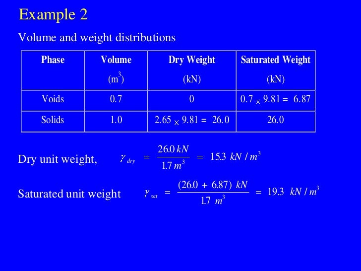 Example 2 Volume and weight distributions     Phase          Volume                Dry Weight            Saturated Weight ...
