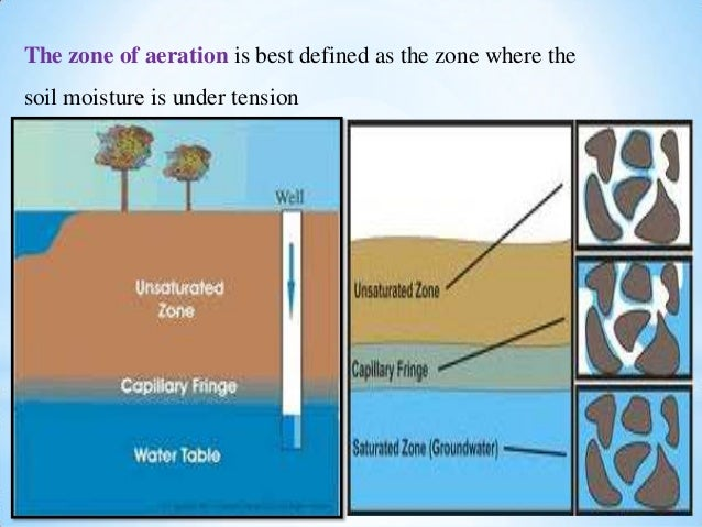 Chapter 6 fetter soil moisture and groundwater recharge for Soil zone definition