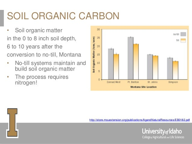 Soil moisture nutrients and weeds in no till for Soil organic carbon