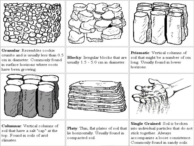Types of soil matrix for Physical properties of soil wikipedia