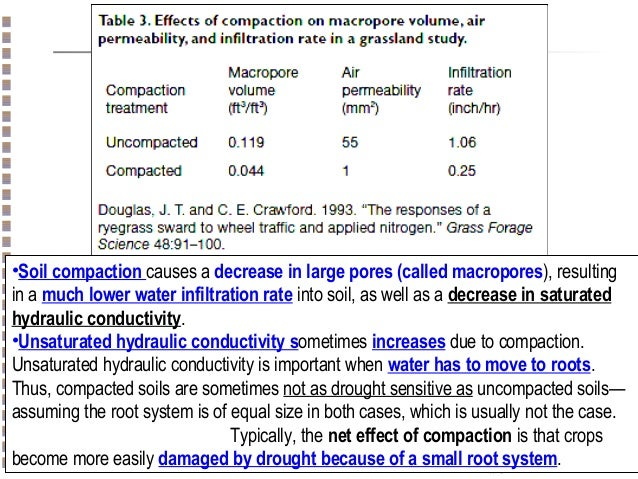 Soil physics atterberg limit compaction shear strength for 98 soil compaction
