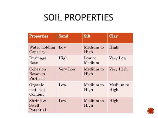 Soil properties and foundation for Characteristics of soil
