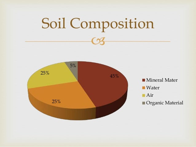 Soils for Soil composition definition