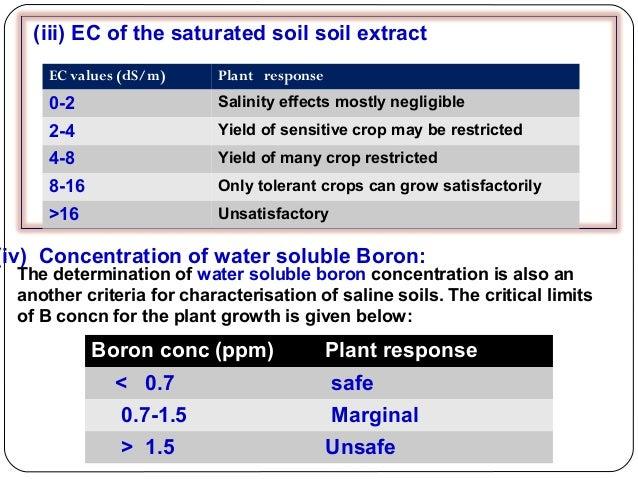 Soil salinity P K MANI