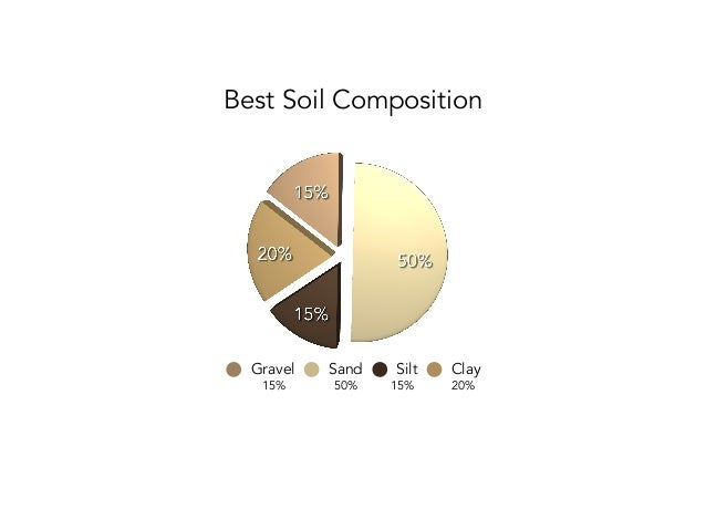 Do i have the dirt for compressed earth block by dwell earth for Soil composition definition