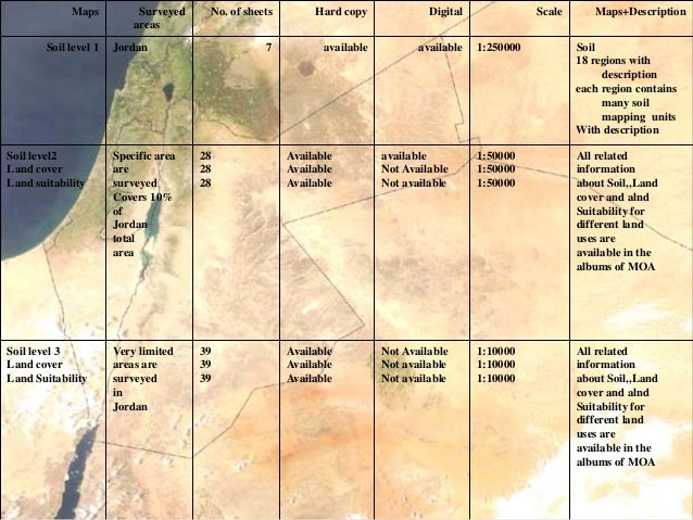 Available information about soil current land cover for 5 facts about soil