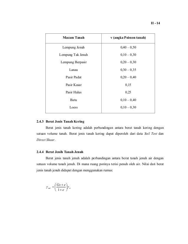 Soil Study Thesis
