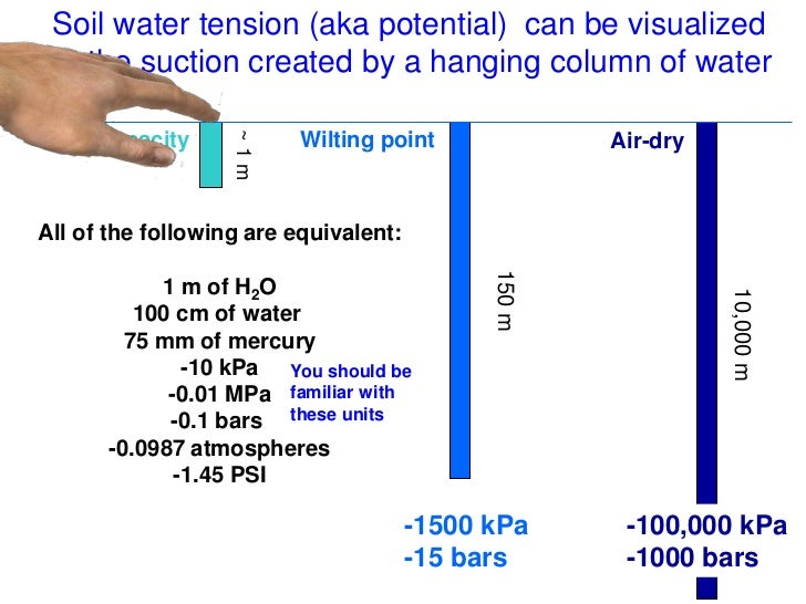 understanding soil water