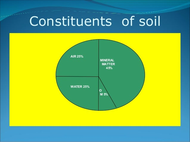 Soil water plant relationships for Mineral constituents of soil