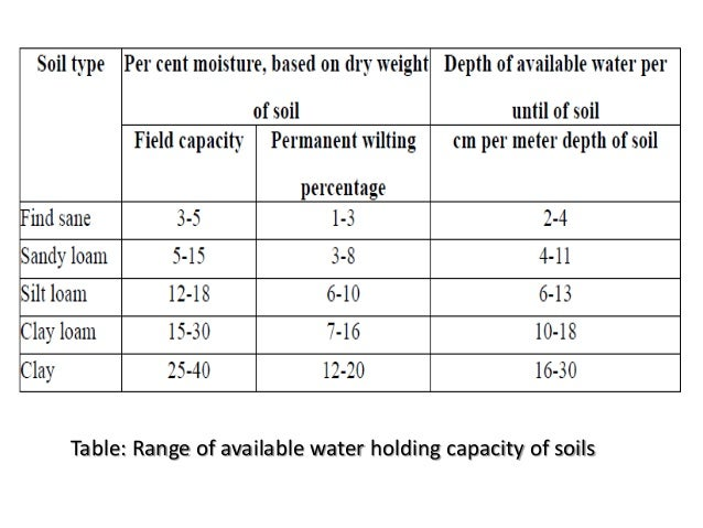 Hydraulic conductivity estimation for soils with ...