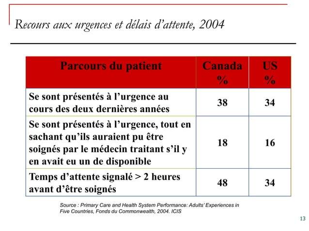 Recours aux urgences et délais d'attente, 2004          Parcours du patient                                        Canada ...