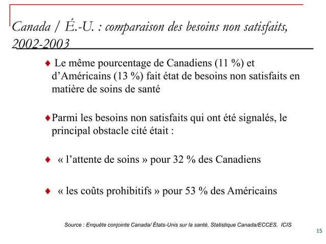 Canada / É.-U. : comparaison des besoins non satisfaits,2002-2003         Le même pourcentage de Canadiens (11 %) et      ...