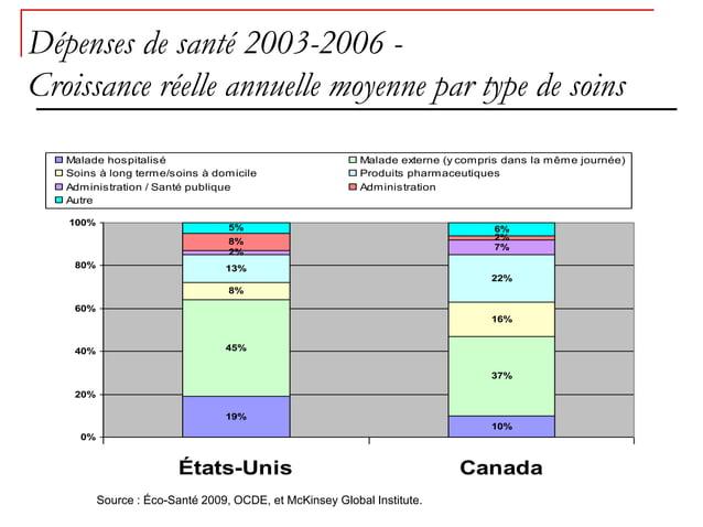 Dépenses de santé 2003-2006 -Croissance réelle annuelle moyenne par type de soins   Malade hospitalisé                    ...