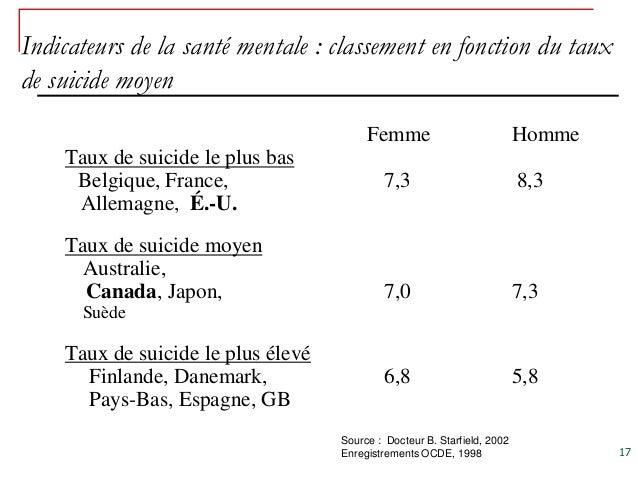 Indicateurs de la santé mentale : classement en fonction du tauxde suicide moyen                                         F...