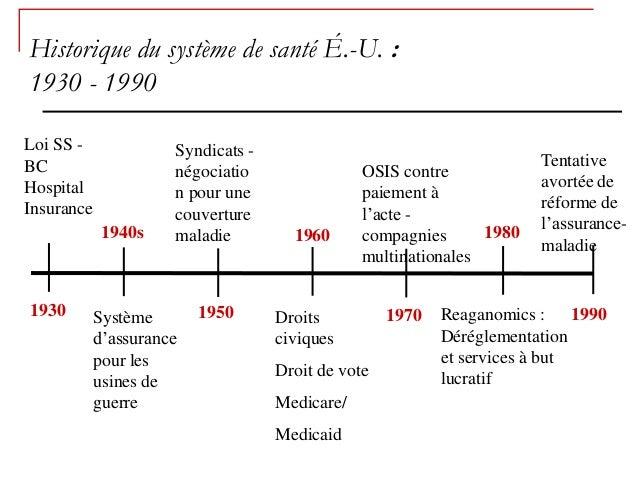 Historique du système de santé É.-U. :1930 - 1990Loi SS -            Syndicats -BC                                        ...