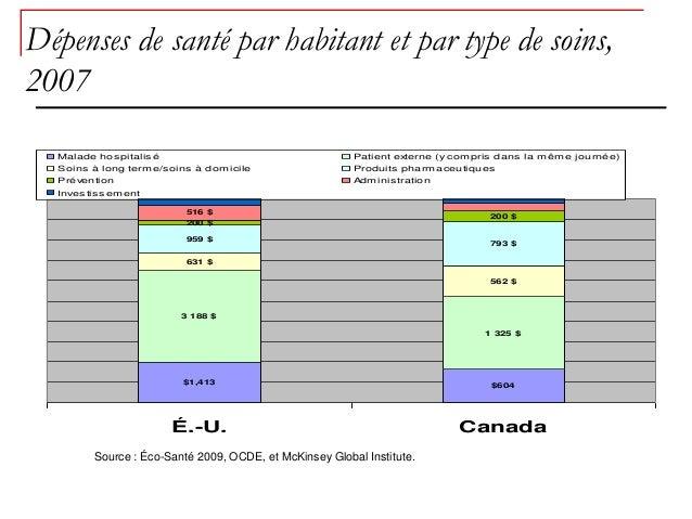 Dépenses de santé par habitant et par type de soins,2007  Malade hos pitalis é                                   Patient e...