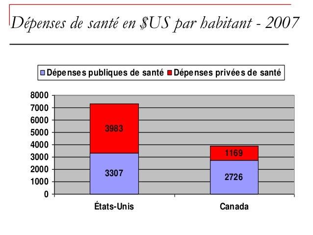 Dépenses de santé en $US par habitant - 2007      Dépenses publiques de santé   Dépenses privées de santé   8000   7000   ...