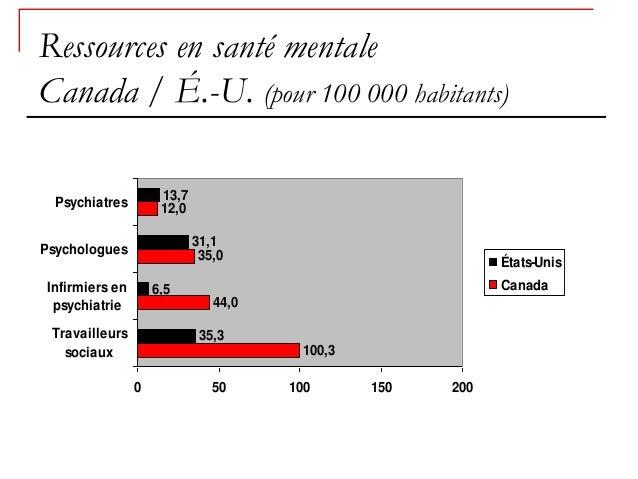 Ressources en santé mentaleCanada / É.-U. (pour 100 000 habitants)                     13,7  Psychiatres        12,0      ...