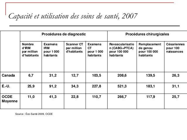 Capacité et utilisation des soins de santé, 2007                             Procédures de diagnostic                     ...