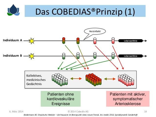 Das COBEDIAS®Prinzip (1) Herzinfarkt  Individuum A  Lebenszeitlinie  Individuum B  Lebenszeitlinie  Kollektives, medizinis...