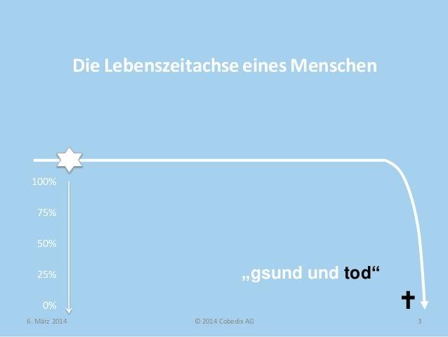 """Die Lebenszeitachse eines Menschen  100% 75% 50% 25%  """"gsund und tod""""    0% 6. März 2014  © 2014 Cobedix AG  3"""