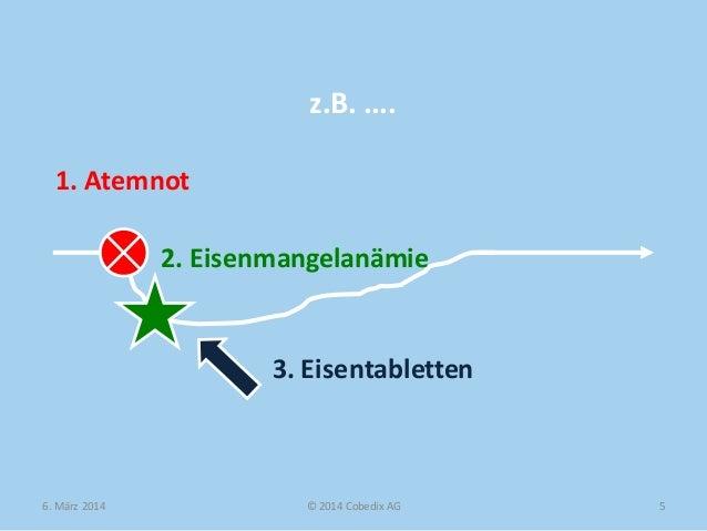 z.B. .... 1. Atemnot 2. Eisenmangelanämie  3. Eisentabletten  6. März 2014  © 2014 Cobedix AG  5