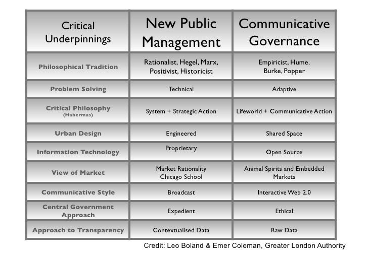 some relationships to consider            Gov2Gov          Gov2Citizen          Citizen2Gov         Citizen2Citizen Other ...
