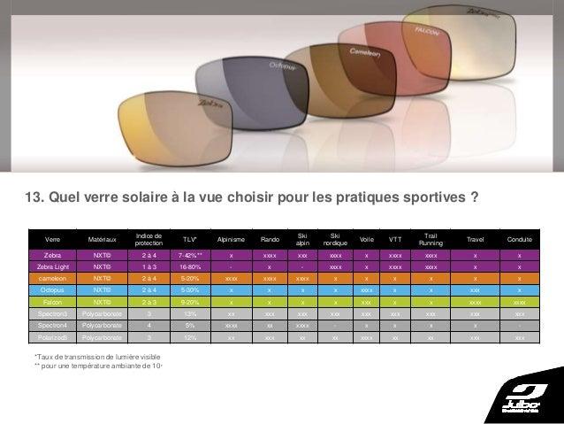 lunettes de soleil pour le sport la vue. Black Bedroom Furniture Sets. Home Design Ideas