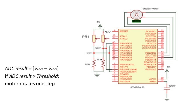 adc for solar tracking Eng & tech journal ,vol33, part (a), no1,2015 114 design of intelligent controller for solar tracking system based on fpga dr hanan a r akkar.