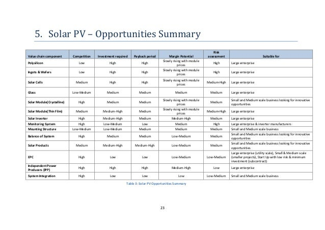Solar Business Opportunities In India A Value Chain