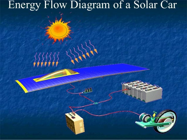 solar cars 7 638?cb=1463065282 solar cars