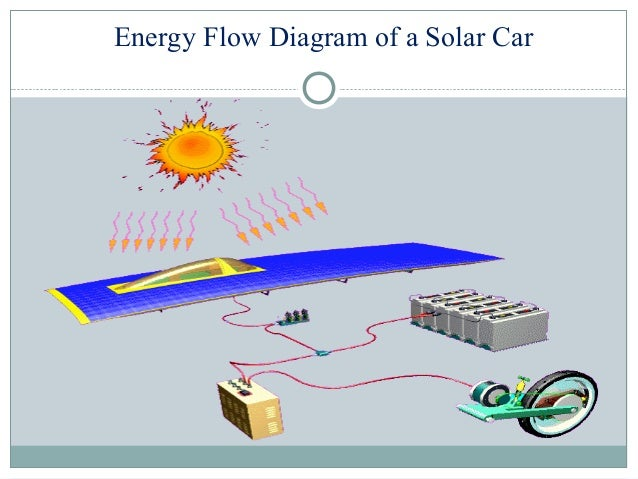 solar cars rh slideshare net solar car schematic diagram solar panel car diagram