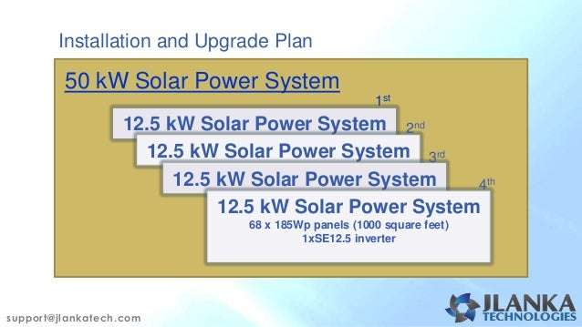 Benefits of solar energy sri lanka for Solar panel cost for 1000 sq ft home