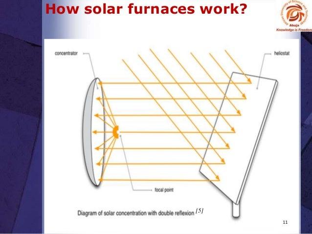 how to create a solar furnace