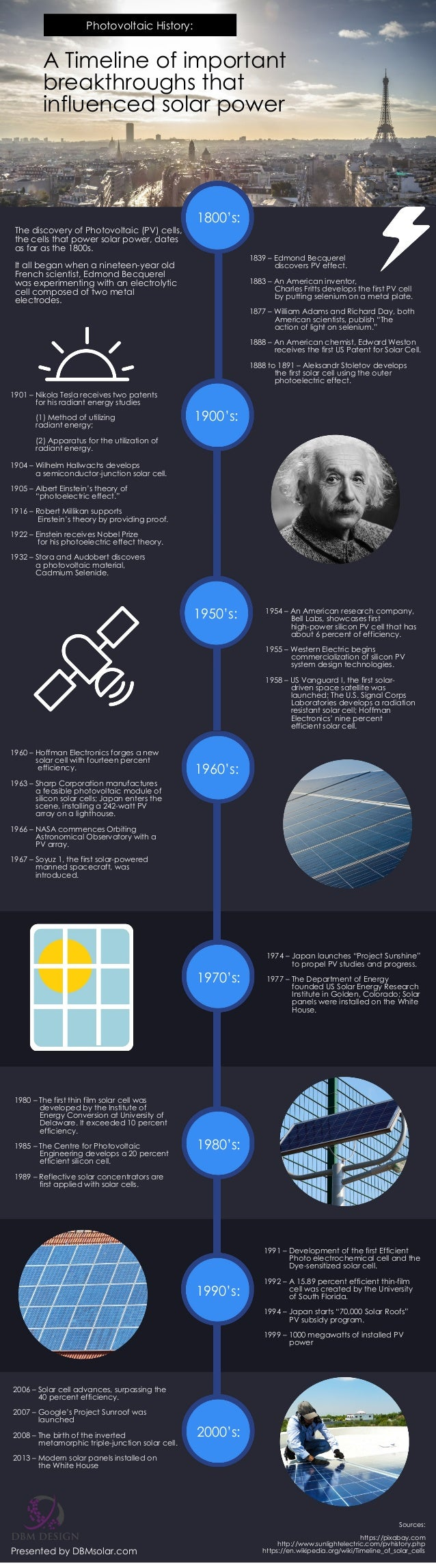 A Timeline of important breakthroughs that influenced solar power Photovoltaic History: The discovery of Photovoltaic (PV)...