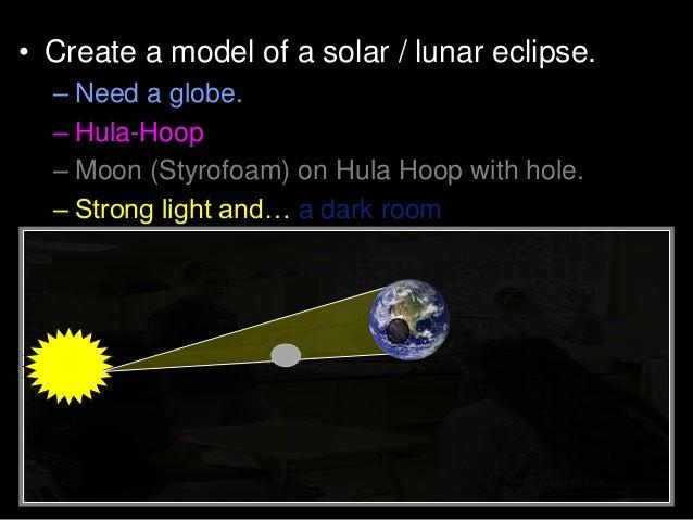 Solar and Lunar Eclipse Sun Moon Earth Lesson PowerPoint – Solar and Lunar Eclipse Worksheet