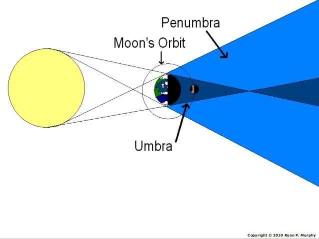 Solar And Lunar Eclipse Sun Moon Earth Lesson Powerpoint