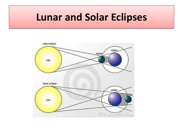 Solar Eclipse Vs Lunar Eclipse Diagram Trusted Wiring Diagram