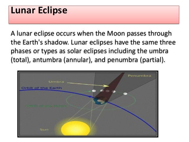 Solar and lunar eclipses – Solar and Lunar Eclipse Worksheet