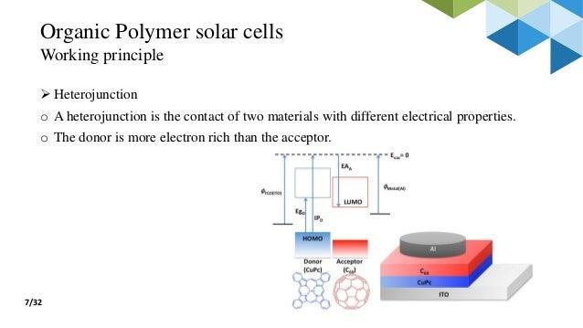 Fabrication Of Organic Bulk Heterojunction Solar Cell