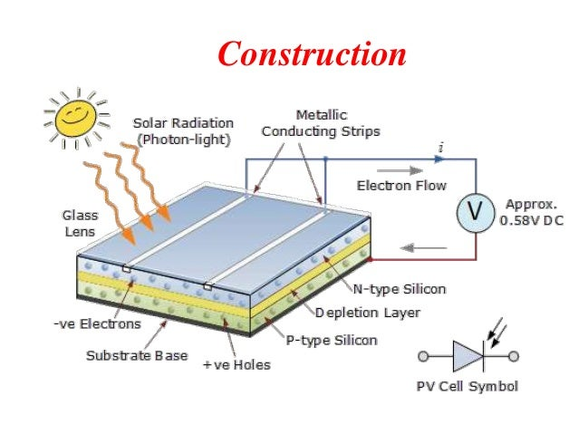 solar cells or photo voltoic cells