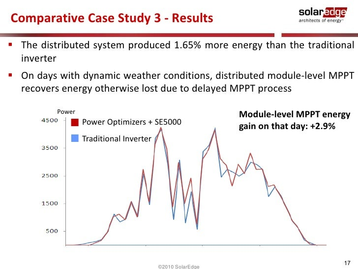 Off-Line and Dynamic Production Scheduling – A Comparative Case Study