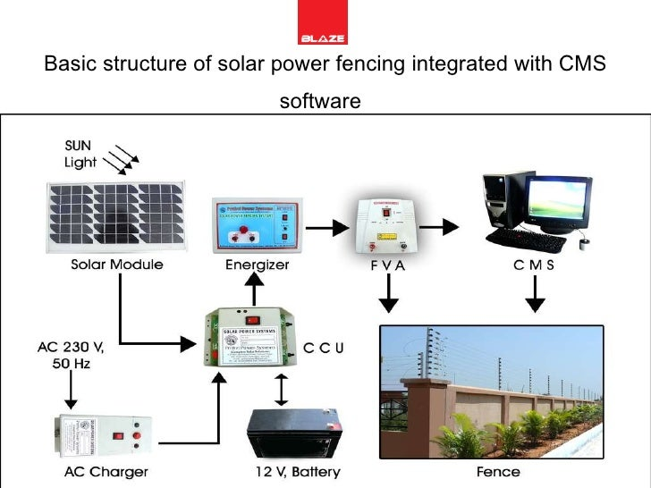 4 basic structure of solar power fencing
