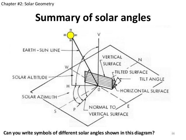 Sun Geometry Diagram - Data Wiring Diagrams •