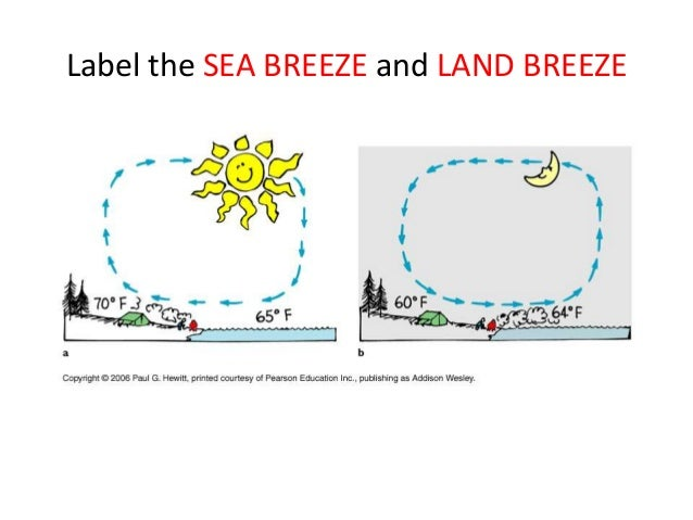 Solar energy uneven heating of earth wind and ocean currents 16 ccuart Choice Image