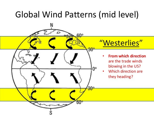 Solar energy Uneven Heating of Earth Wind and Ocean Currents – Global Wind Patterns Worksheet